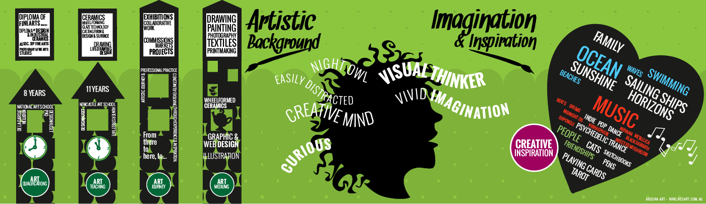 Artist background, qualifications, professional path and inspirations - infographic on creating VIZAĜO